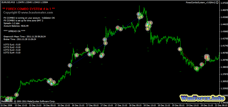 Forex combo system v5.0